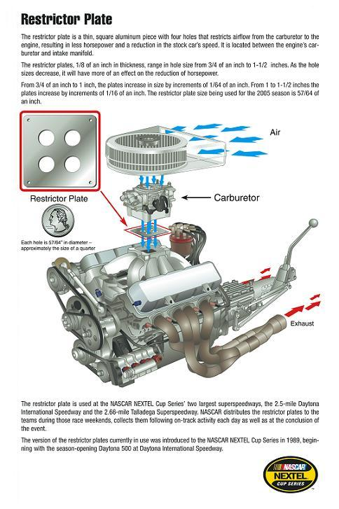 Restrictor_plate_graphic