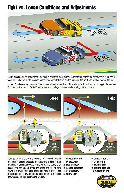 Tight_vs_loose_race_car_graphic_2